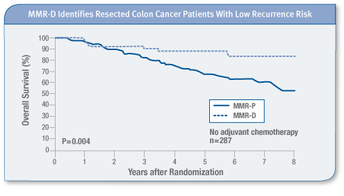 Identifies Resected Colon Cancer